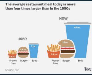 udvikling-af-portionsstørrelser-forarbejdet-mad